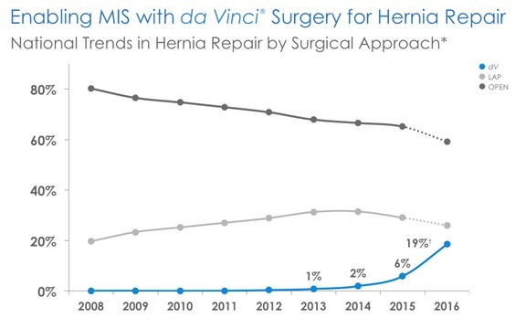 hernia_trends